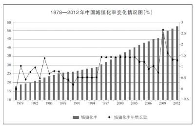 中国人口变化_2012年人口变化图