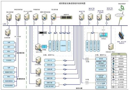 """建筑智能化系统结构设计图 借助于Proficy iFIX产品的技术特性,可以将楼宇自控系统和集成管理系统分层架设;也可以根据项目情况,在同一个平台中同层实现。 (详细内容略) 以上方案为协会会员单位报送,如有对接需求,请联系中国通信工业协会物联网应用分会秘书处。(或点击""""我要询价"""",留下您的需求信息)"""