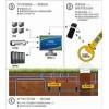 北京瑞芯谷地下设施安全解决方案