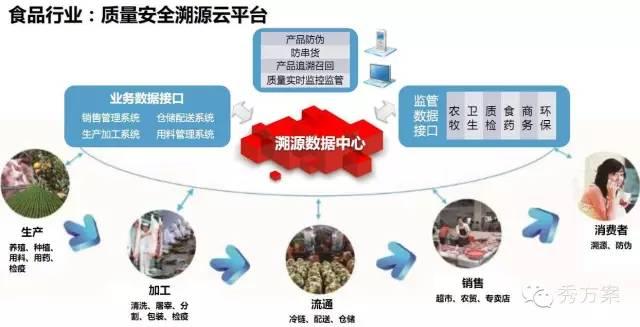 智慧产业: 平台规划及建设运营模式方案(ppt)