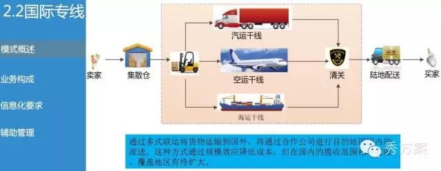 五种运输网络结构图