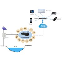 河长制信息管理系统及APP