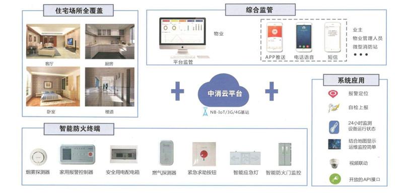 住宅智能防火整体解决方案