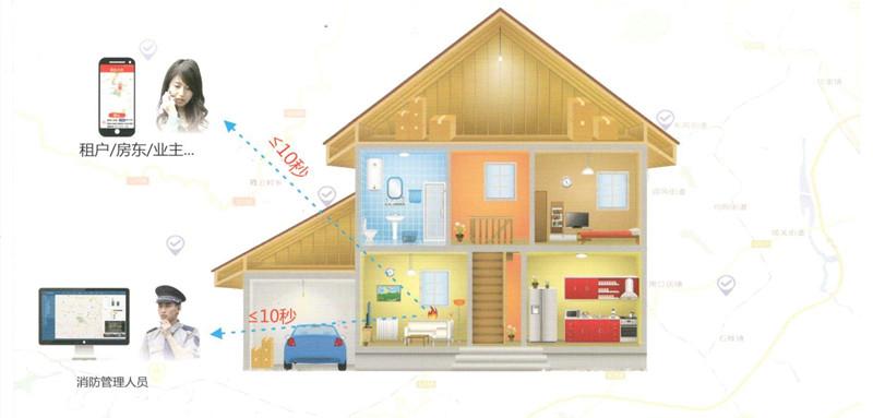 住宅智能防火功能特点